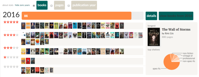 goodreads-stats-for-2016